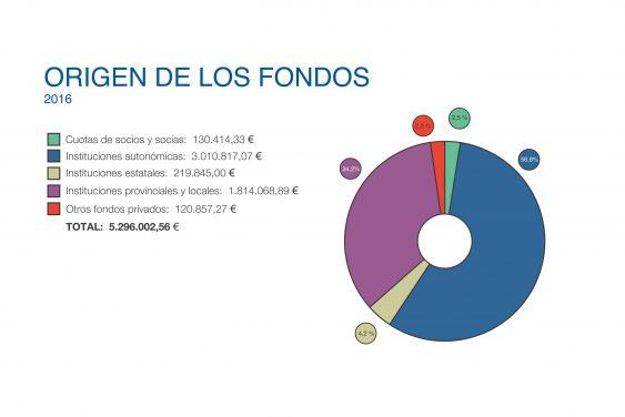 Grafica origen fondos 2016 ACPP